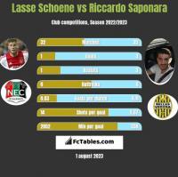 Lasse Schoene vs Riccardo Saponara h2h player stats