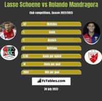 Lasse Schoene vs Rolando Mandragora h2h player stats