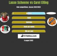 Lasse Schoene vs Carel Eiting h2h player stats