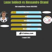 Lasse Sobiech vs Alessandro Ciranni h2h player stats