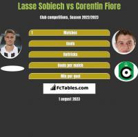 Lasse Sobiech vs Corentin Fiore h2h player stats