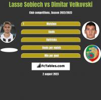 Lasse Sobiech vs Dimitar Velkovski h2h player stats