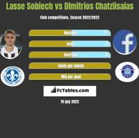 Lasse Sobiech vs Dimitrios Chatziisaias h2h player stats