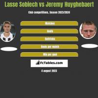 Lasse Sobiech vs Jeremy Huyghebaert h2h player stats
