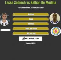 Lasse Sobiech vs Nathan De Medina h2h player stats