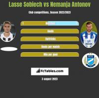 Lasse Sobiech vs Nemanja Antonov h2h player stats