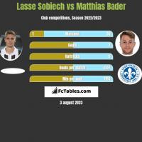 Lasse Sobiech vs Matthias Bader h2h player stats