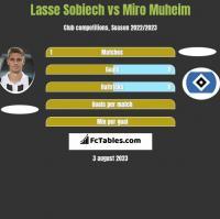 Lasse Sobiech vs Miro Muheim h2h player stats