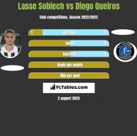 Lasse Sobiech vs Diogo Queiros h2h player stats