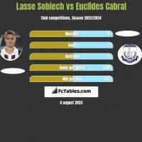 Lasse Sobiech vs Euclides Cabral h2h player stats