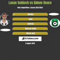 Lasse Sobiech vs Aldom Deuro h2h player stats