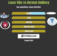 Lasse Vibe vs Herman Hallberg h2h player stats