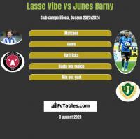 Lasse Vibe vs Junes Barny h2h player stats