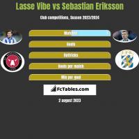 Lasse Vibe vs Sebastian Eriksson h2h player stats