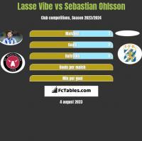 Lasse Vibe vs Sebastian Ohlsson h2h player stats