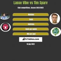 Lasse Vibe vs Tim Sparv h2h player stats