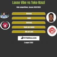 Lasse Vibe vs Toko Nzuzi h2h player stats