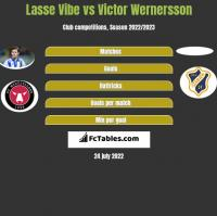 Lasse Vibe vs Victor Wernersson h2h player stats