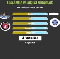 Lasse Vibe vs August Erlingmark h2h player stats