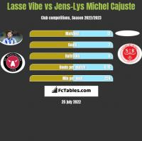 Lasse Vibe vs Jens-Lys Michel Cajuste h2h player stats