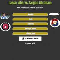 Lasse Vibe vs Sargon Abraham h2h player stats