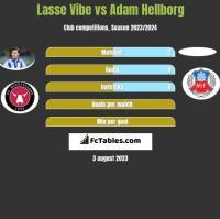 Lasse Vibe vs Adam Hellborg h2h player stats