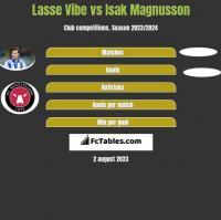 Lasse Vibe vs Isak Magnusson h2h player stats