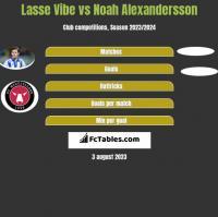Lasse Vibe vs Noah Alexandersson h2h player stats