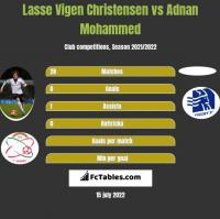 Lasse Vigen Christensen vs Adnan Mohammed h2h player stats