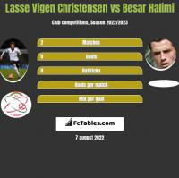 Lasse Vigen Christensen vs Besar Halimi h2h player stats