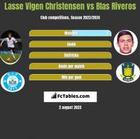 Lasse Vigen Christensen vs Blas Riveros h2h player stats