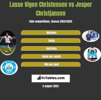 Lasse Vigen Christensen vs Jesper Christjansen h2h player stats