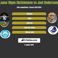 Lasse Vigen Christensen vs Joel Andersson h2h player stats