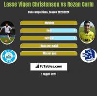 Lasse Vigen Christensen vs Rezan Corlu h2h player stats