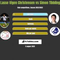 Lasse Vigen Christensen vs Simon Tibbling h2h player stats