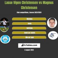 Lasse Vigen Christensen vs Magnus Christensen h2h player stats