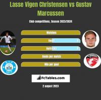 Lasse Vigen Christensen vs Gustav Marcussen h2h player stats