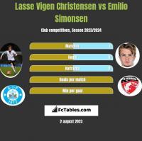 Lasse Vigen Christensen vs Emilio Simonsen h2h player stats