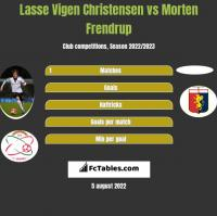 Lasse Vigen Christensen vs Morten Frendrup h2h player stats