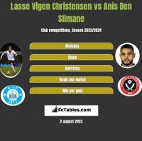 Lasse Vigen Christensen vs Anis Ben Slimane h2h player stats