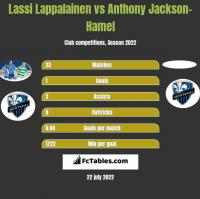 Lassi Lappalainen vs Anthony Jackson-Hamel h2h player stats