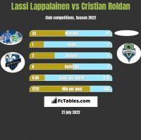 Lassi Lappalainen vs Cristian Roldan h2h player stats