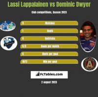 Lassi Lappalainen vs Dominic Dwyer h2h player stats