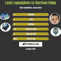 Lassi Lappalainen vs Harrison Shipp h2h player stats