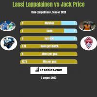 Lassi Lappalainen vs Jack Price h2h player stats