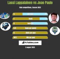 Lassi Lappalainen vs Joao Paulo h2h player stats