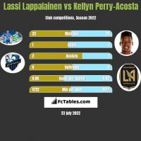 Lassi Lappalainen vs Kellyn Perry-Acosta h2h player stats