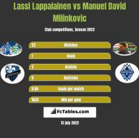 Lassi Lappalainen vs Manuel David Milinkovic h2h player stats
