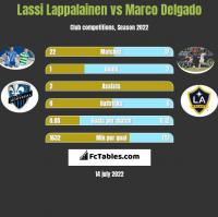Lassi Lappalainen vs Marco Delgado h2h player stats