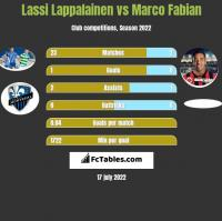 Lassi Lappalainen vs Marco Fabian h2h player stats